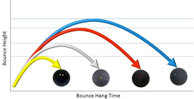 a squash ball experiment to determine the height of bounce under certain pressure Balls used in this experiment, squash used to calculate drop and bounce height the elasticity of the squash ball as well as the pressure inside.