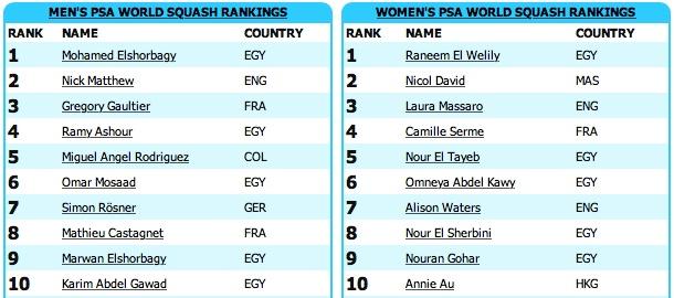 Squash World Rankings November 2015