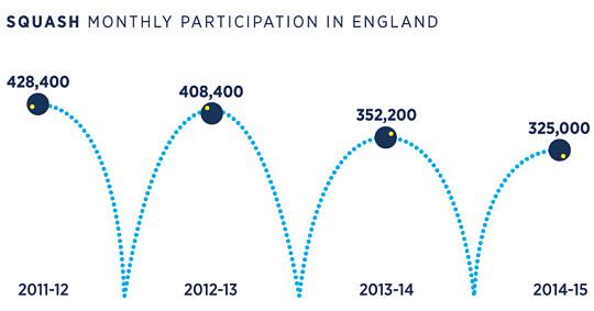 Squash Participation Falling